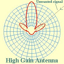 Polar diagram - High gain